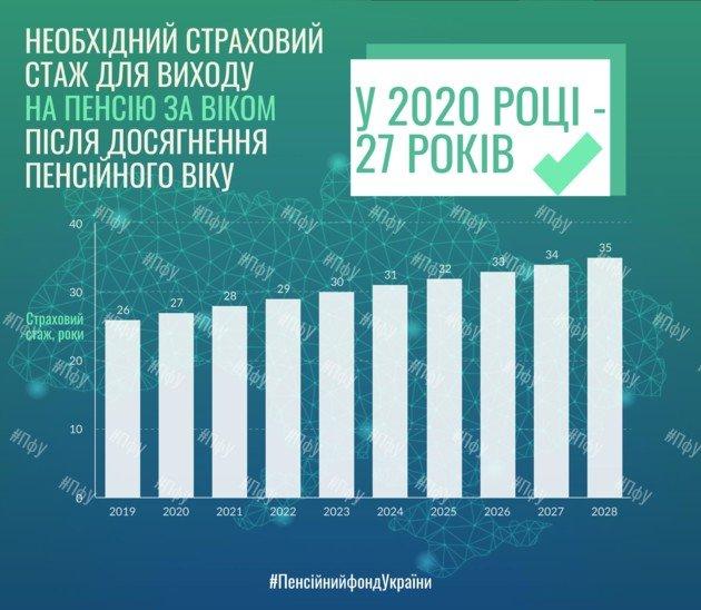 Украинцам напомнили условия выхода на пенсию по возрасту в 2020 году, фото-1