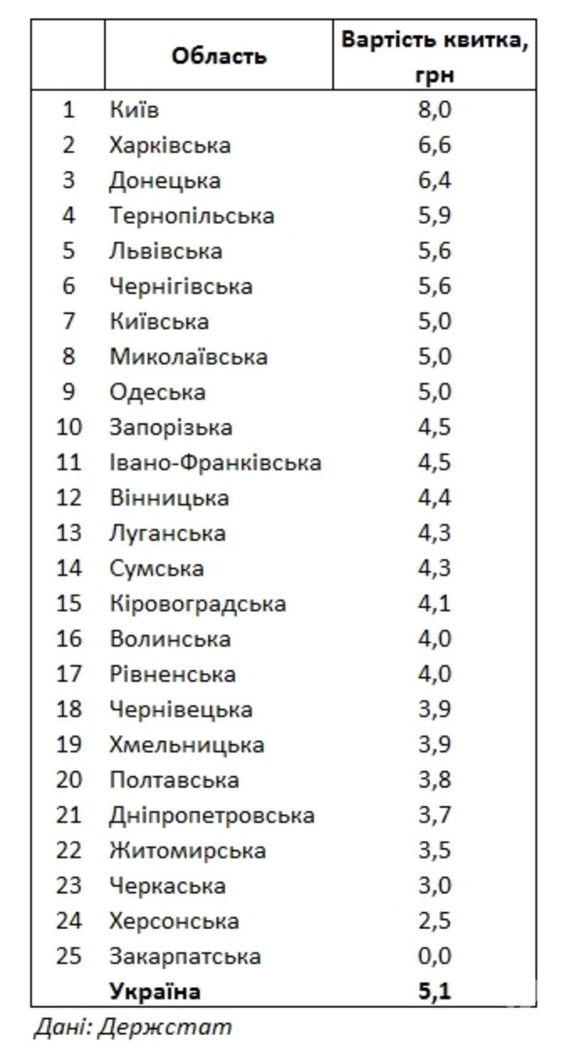 Госстат: Одесская область вошла в десятку регионов Украины с самым дорогим проездом в городском транспорте, фото-1