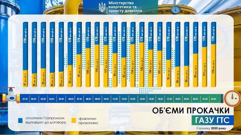 Украинцев ждут новые тарифы на газ: все детали, фото-1