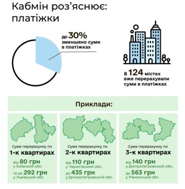 Снижение тарифов: в Кабмине сделали разъяснения для украинцев (инфографика), фото-2