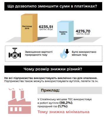 Снижение тарифов: в Кабмине сделали разъяснения для украинцев (инфографика), фото-1