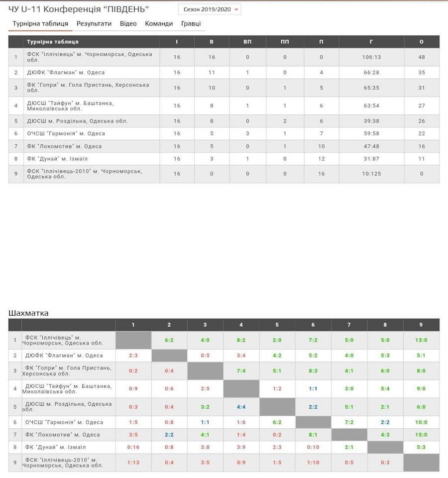 Черноморская футбольная команда «Ильичевец» - победитель Чемпионата Украины по футзалу, фото-1
