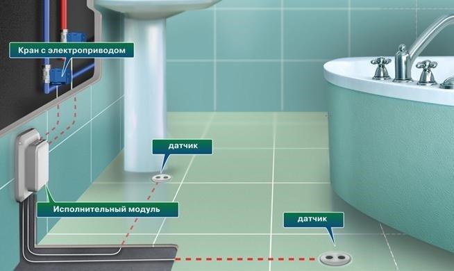 Системы контроля от протечек и залива воды | Новости