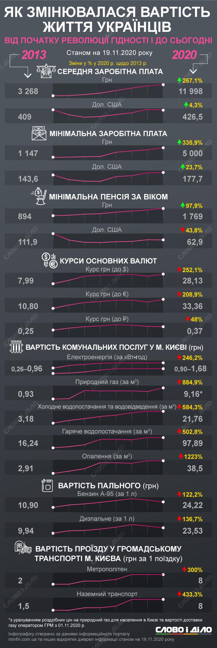 Как изменилась жизнь украинцев с 2013 по 2020 год: инфографика, фото-1