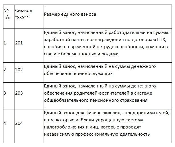 Налоговая изменила счета для уплаты ЕСВ: что важно знать, фото-1