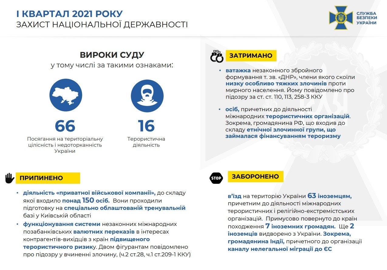 СБУ разоблачает врагов Украины за преступления против нацбезопасности , фото-1